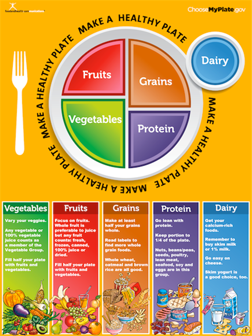 Health Physical Education Department Unit 3 Nutrition And Healthy Meal Planning